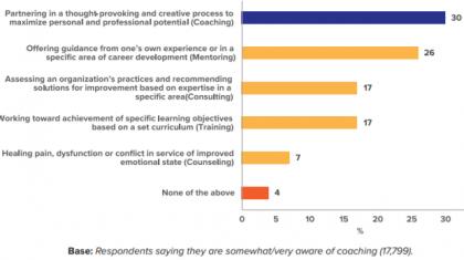 graf zavedanje o coachingu